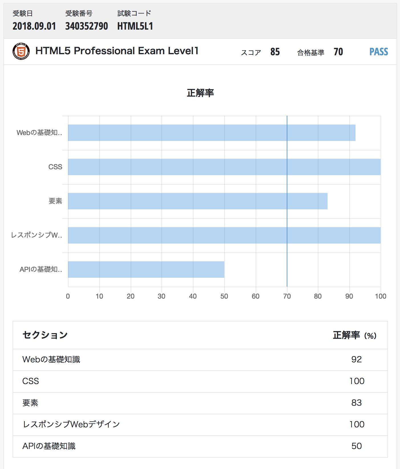 HTML5認定試験 分析レポート